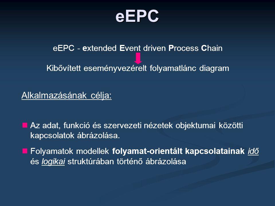 eEPC - extended Event driven Process Chain Kibővített eseményvezérelt folyamatlánc diagram  Az adat, funkció és szervezeti nézetek objektumai közötti kapcsolatok ábrázolása.