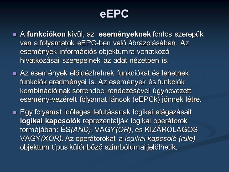 eEPC  A funkciókon kívül, az eseményeknek fontos szerepük van a folyamatok eEPC-ben való ábrázolásában. Az események információs objektumra vonatkozó