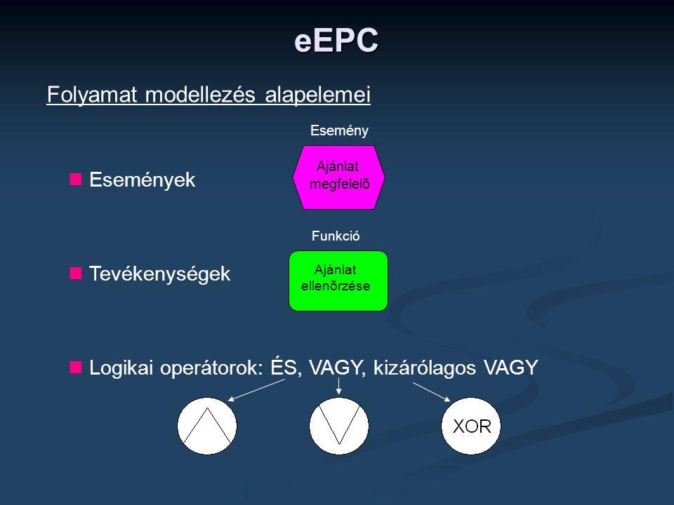 Folyamat modellezés alapelemei  Események  Tevékenységek  Logikai operátorok: ÉS, VAGY, kizárólagos VAGY eEPC Ajánlat ellenõrzése Funkció Ajánlat m