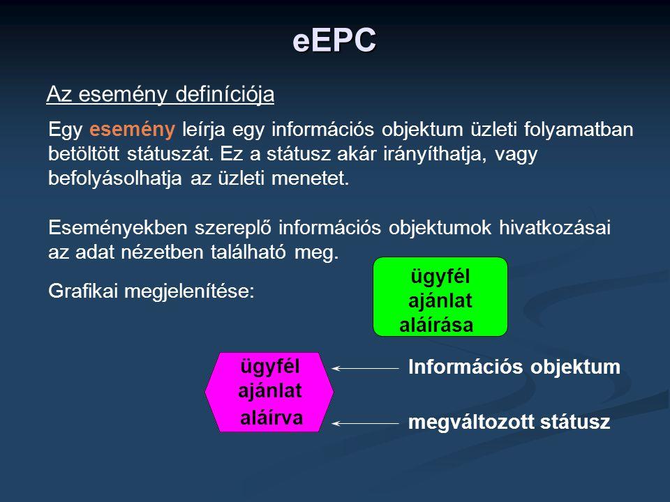 Egy esemény leírja egy információs objektum üzleti folyamatban betöltött státuszát.