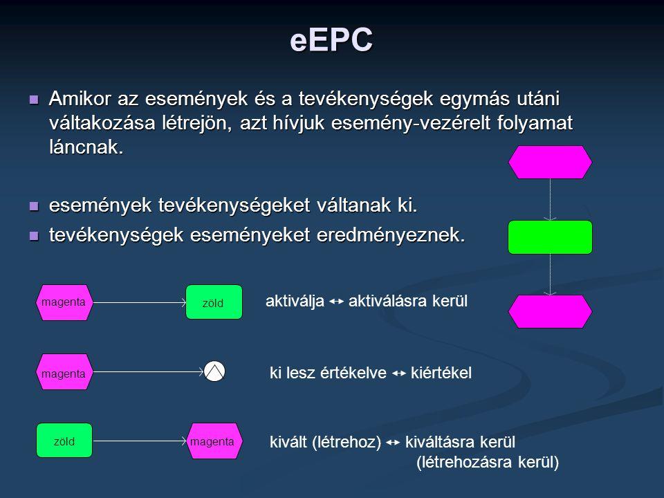 eEPC  Amikor az események és a tevékenységek egymás utáni váltakozása létrejön, azt hívjuk esemény-vezérelt folyamat láncnak.  események tevékenység