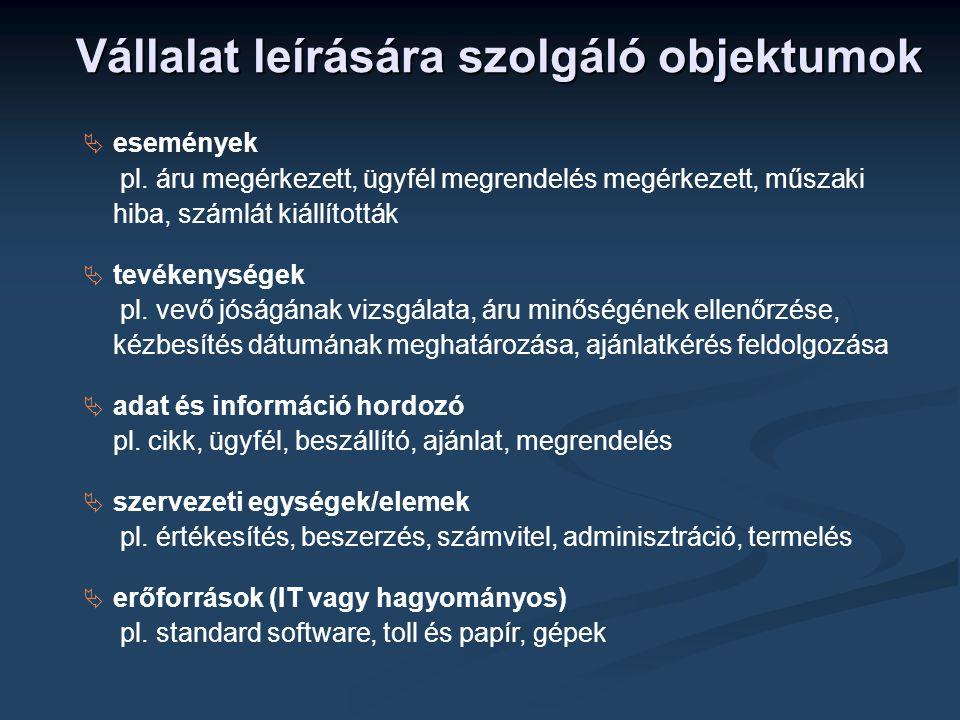  Tevékenységek  Események  Logikai kapcsolók  Szervezet leképezése (szervezeti egység, szervezeti egységtípus, székhely, munkakörtípus, külső személy, belső személy, beosztás, csoport, rendszer szervezeti egység, rendszer szervezeti egységtípus, hardvertípus)  Információs (adat) objektumok (Entitytípus, kapcsolattípus, átértelmezett kapcsolattípus, leíró attribútum, kulcs attribútum, idegenkulcs attribútum, szakkifejezés)  Adathordozók (file-ok, dokumentáció, mágnesszalag, adatnyilvántartó kartoték, Know-how, dossziék, vonalkód, mikrofilm, telefon, fax)  Input-output elemek (lista, listaterv, maszk, tervezet)  Alkalmazási rendszerek leírása (alkalmazási rendszerek, alkalmazási rendszertípus, modul, modultípus, adatfeldolgozási funkció, adatfeldolgozási funkciótípus) Alkalmazható objektum- és szimbólumtípusok eEPC