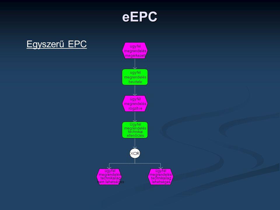 ügyfél megrendelés megérkezett ügyfél megrendelés bevitele ügyfél megrendelés rögzítve Ügyfél megrendelés technikai ellenőrzés ügyfél megrendelés technikailag nem lehetséges ügyfél megrendelés technikailag lehetséges Egyszerű EPC eEPC