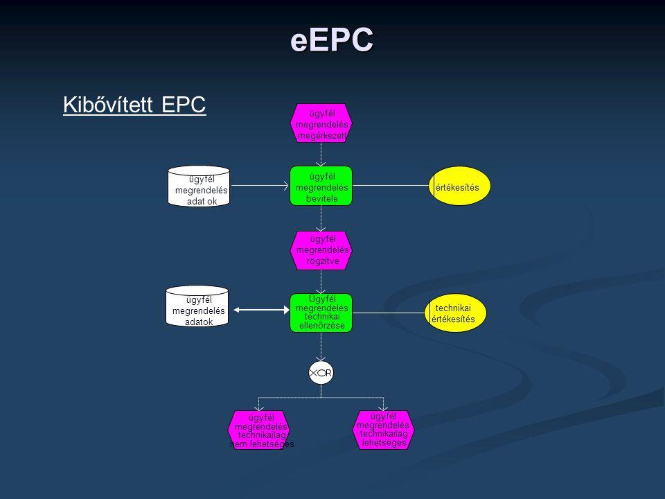 Kibővített EPC technikai értékesítés ügyfél megrendelés adat ok ügyfél megrendelés adatok ügyfél megrendelés megérkezett ügyfél megrendelés bevitele ügyfél megrendelés rögzítve Ügyfél megrendelés technikai ellenőrzése ügyfél megrendelés technikailag lehetséges ügyfél megrendelés technikailag nem lehetséges eEPC