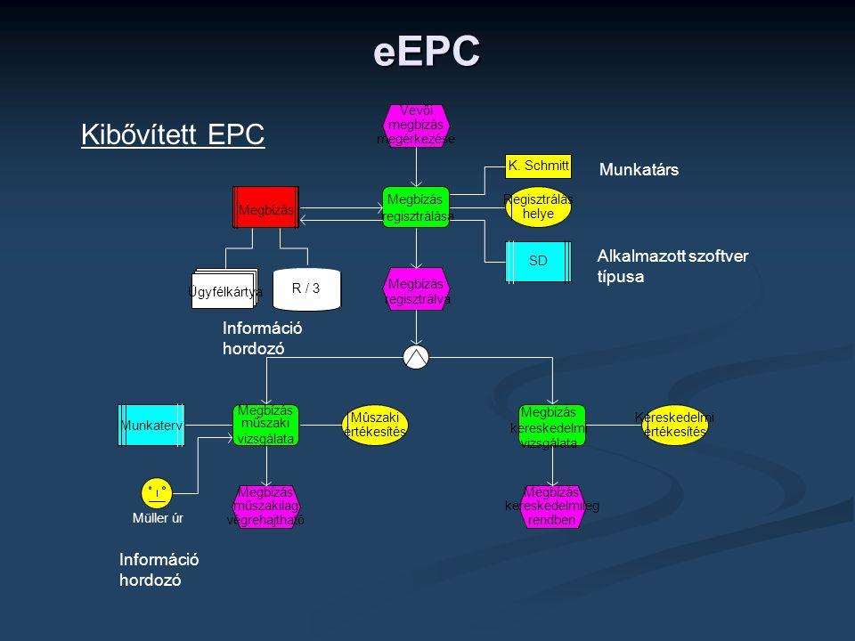 Kibővített EPC Információ hordozó Munkatárs Alkalmazott szoftver típusa Információ hordozó Vevői megbízás megérkezése Megbízás regisztrálva Megbízás r