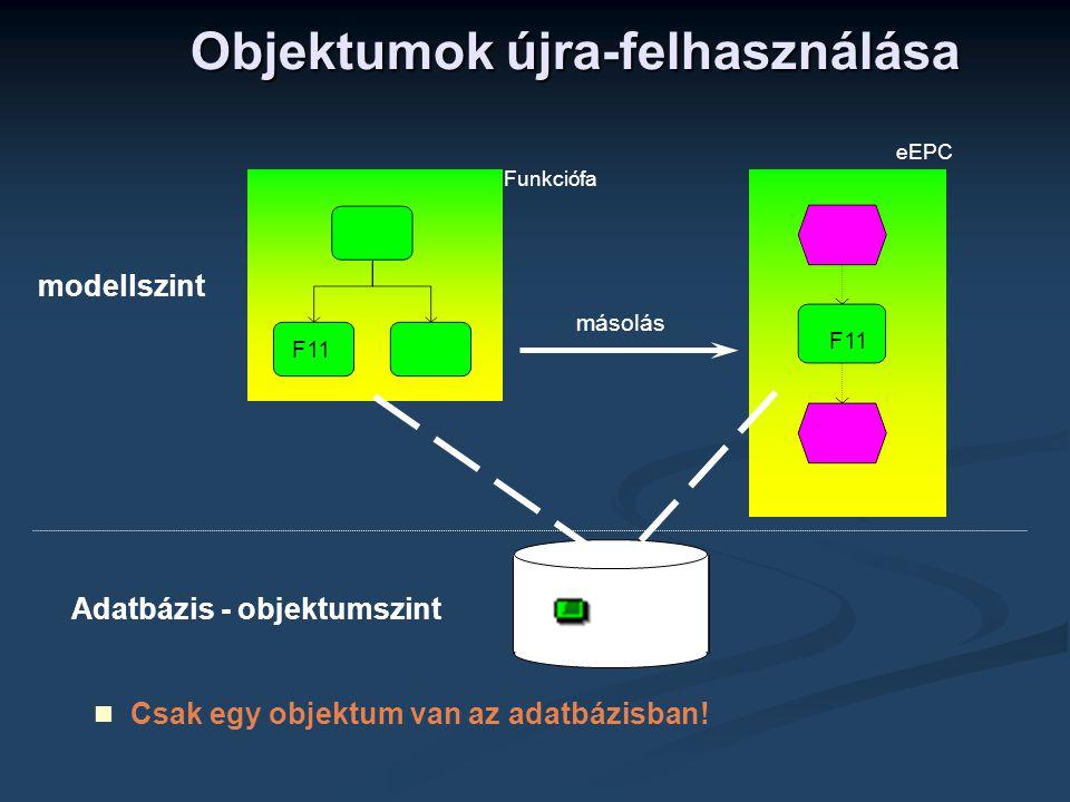 Objektumok újra-felhasználása másolás F11  Csak egy objektum van az adatbázisban! modellszint Adatbázis - objektumszint F11 Funkciófa F11 eEPC
