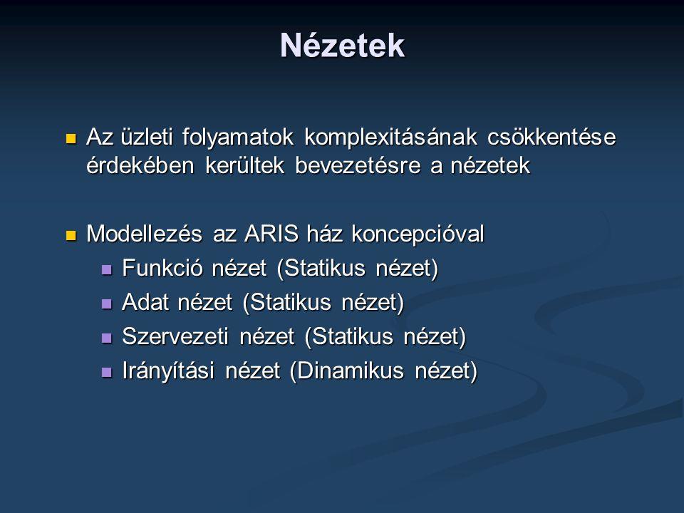 Nézetek  Az üzleti folyamatok komplexitásának csökkentése érdekében kerültek bevezetésre a nézetek  Modellezés az ARIS ház koncepcióval  Funkció nézet (Statikus nézet)  Adat nézet (Statikus nézet)  Szervezeti nézet (Statikus nézet)  Irányítási nézet (Dinamikus nézet)