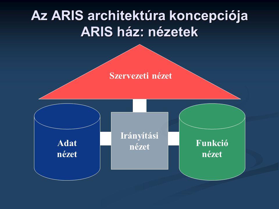 Az ARIS architektúra koncepciója ARIS ház: nézetek Adat nézet Irányítási nézet Funkció nézet Szervezeti nézet