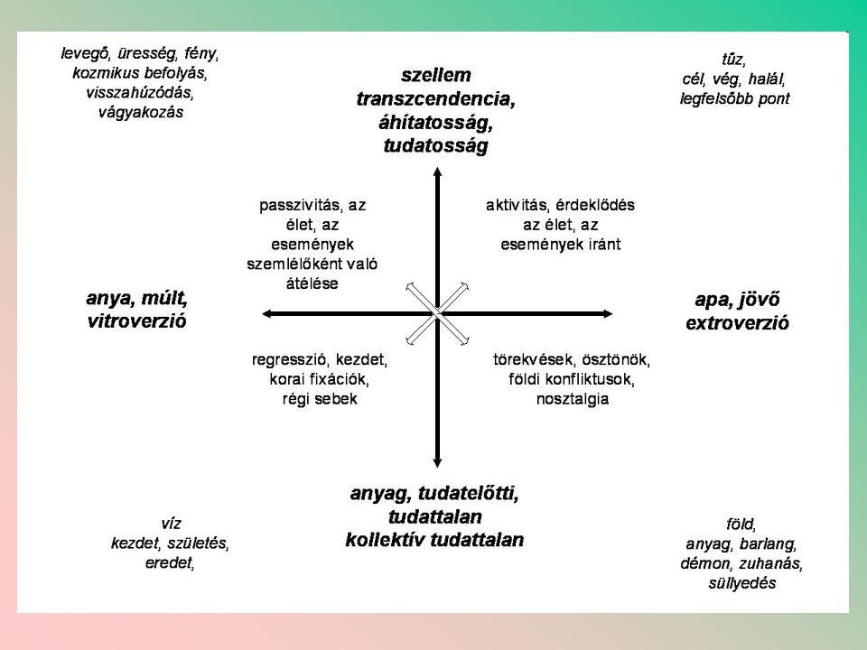 A motívumok jelzéstartalma Fa: az érzelmi életet szimbolizálja •Továbbá: érzelmi állapot, partnerhez vagy a szülőkhöz való viszonyt szimbolizálja.