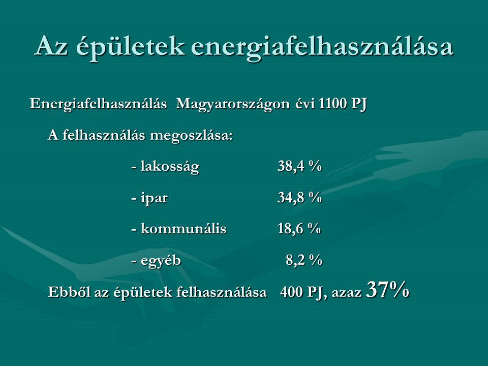 Az épületek energiafelhasználása Energiafelhasználás Magyarországon évi 1100 PJ A felhasználás megoszlása: - lakosság 38,4 % - lakosság 38,4 % - ipar