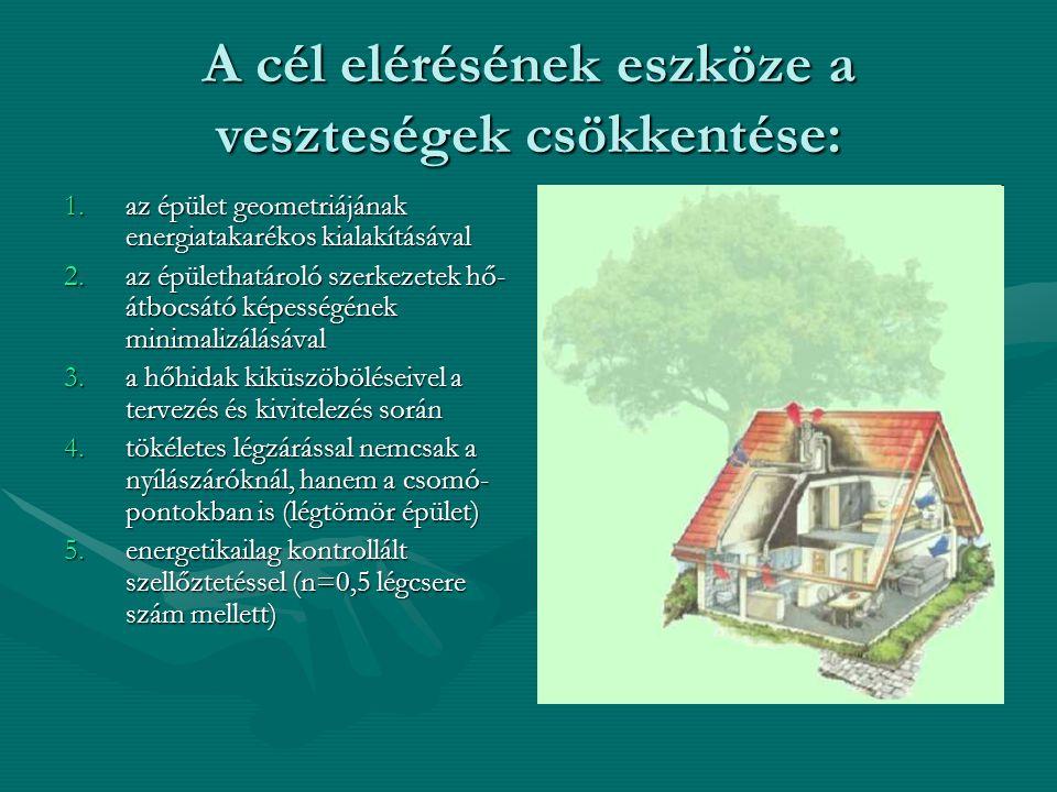 A cél elérésének eszköze a veszteségek csökkentése: 1.az épület geometriájának energiatakarékos kialakításával 2.az épülethatároló szerkezetek hő- átb