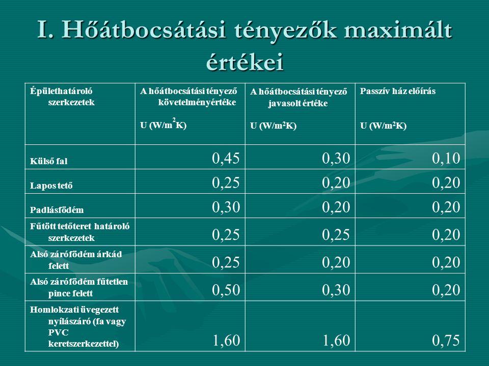 I. Hőátbocsátási tényezők maximált értékei Épülethatároló szerkezetek A hőátbocsátási tényező követelményértéke U (W/m 2 K) A hőátbocsátási tényező ja