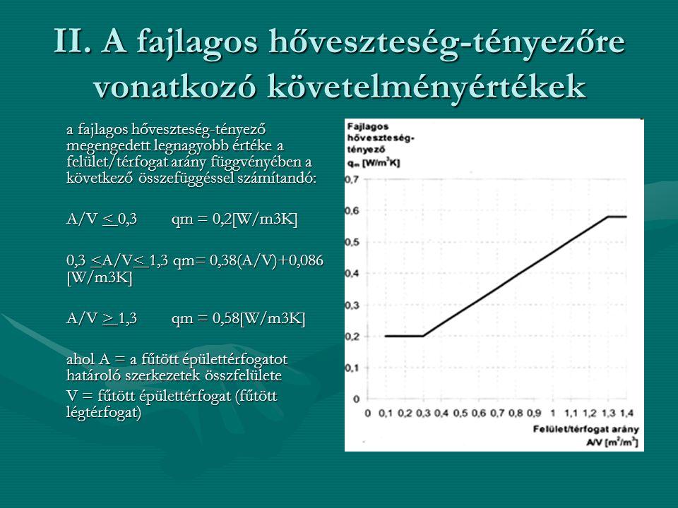 II. A fajlagos hőveszteség-tényezőre vonatkozó követelményértékek a fajlagos hőveszteség-tényező megengedett legnagyobb értéke a felület/térfogat arán