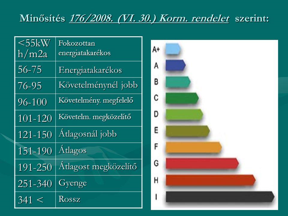 Minősítés 176/2008. (VI. 30.) Korm. rendelet szerint: <55kW h/m2a Fokozottan energiatakarékos 56-75Energiatakarékos 76-95 Követelménynél jobb 96-100 K