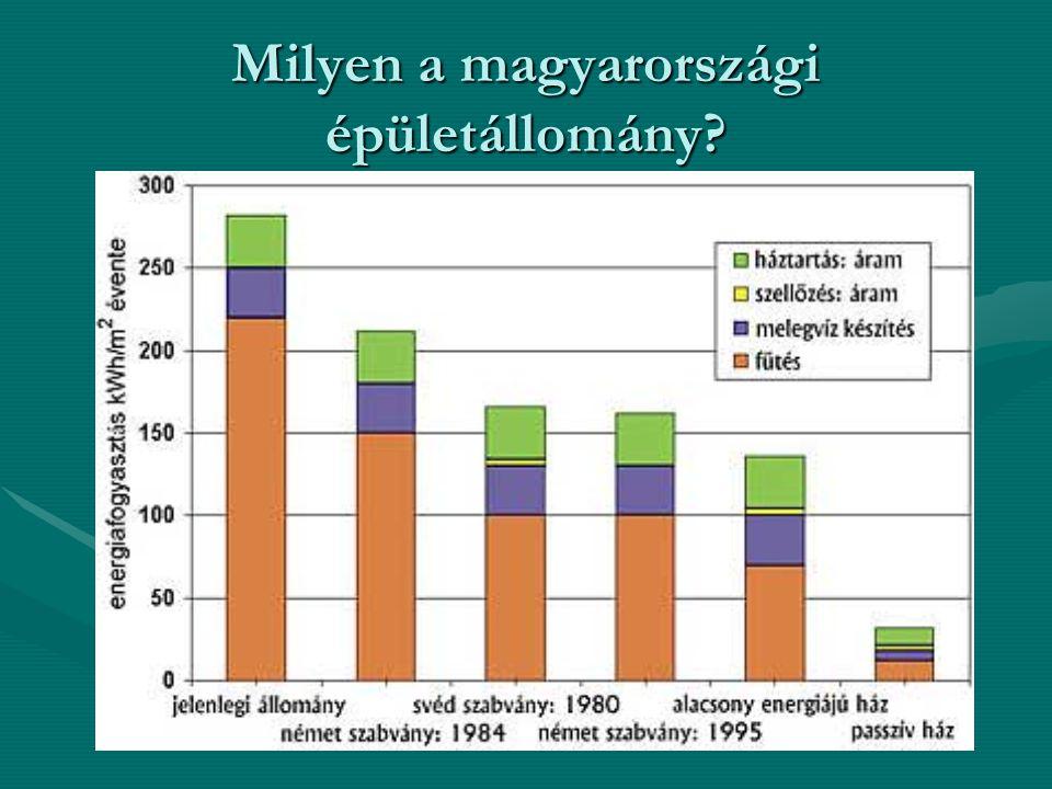 Milyen a magyarországi épületállomány?