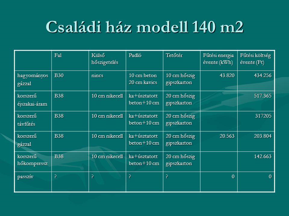 Családi ház modell 140 m2 Fal Külső hőszigetelés PadlóTetőtér Fűtési energia évente (kWh) Fűtési költség évente (Ft) hagyományosgázzalB30nincs 10 cm b