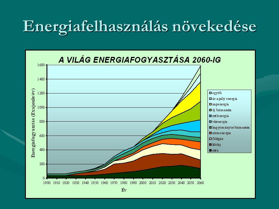 Fosszilis tüzelőanyagár változás