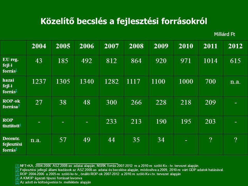 Közelítő becslés a fejlesztési forrásokról 200420052006200720082009201020112012 EU reg. fejl-i forrás 1 1 431854928128649209711014615 hazai fejl-i for