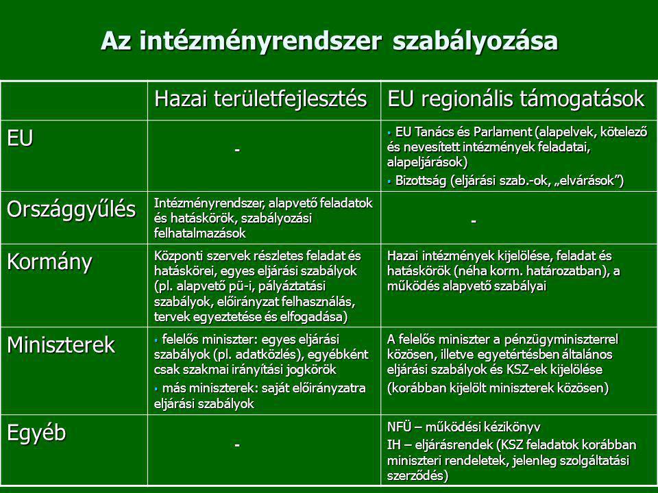 """Az intézményrendszer szabályozása Hazai területfejlesztés EU regionális támogatások EU -  EU Tanács és Parlament (alapelvek, kötelező és nevesített intézmények feladatai, alapeljárások)  Bizottság (eljárási szab.-ok, """"elvárások ) Országgyűlés Intézményrendszer, alapvető feladatok és hatáskörök, szabályozási felhatalmazások - Kormány Központi szervek részletes feladat és hatáskörei, egyes eljárási szabályok (pl."""