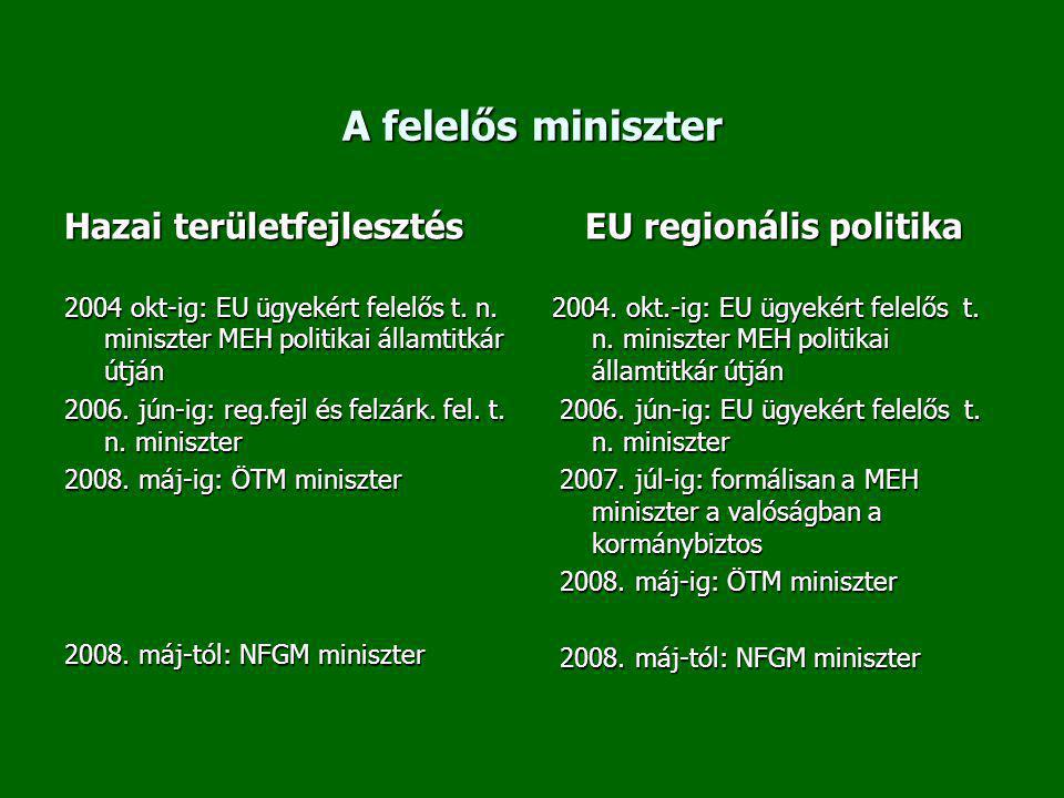 A felelős miniszter Hazai területfejlesztés 2004 okt-ig: EU ügyekért felelős t. n. miniszter MEH politikai államtitkár útján 2006. jún-ig: reg.fejl és