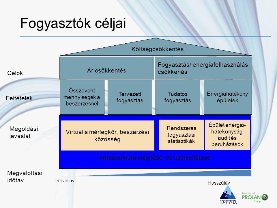 Energiahatékony épületek Tudatos fogyasztás Infrastruktúra kiépítése és üzemeltetése Épület energia- hatékonysági audit és beruházások Összevont mennyiségek a beszerzésnél Tervezett fogyasztás Ár csökkentés Költségcsökkentés Célok Feltételek Megoldási javaslat Virtuális mérlegkör, beszerzési közösség Rendszeres fogyasztási statisztikák Megvalóítási időtáv Rövidtáv Hosszútáv Fogyasztás/ energiafelhasználás csökkenés Fogyasztók céljai