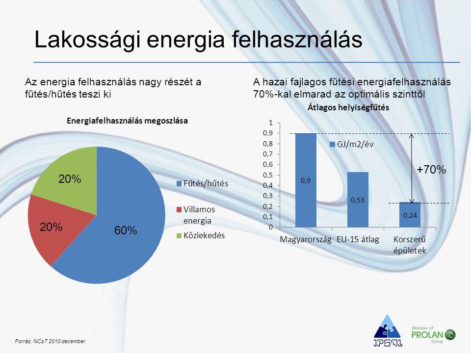 60% +70% 20% Forrás: NCsT 2010 december Lakossági energia felhasználás Az energia felhasználás nagy részét a fűtés/hűtés teszi ki A hazai fajlagos fűt