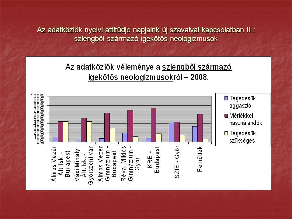 Az adatközlők nyelvi attitűdje napjaink új szavaival kapcsolatban II.: szlengből származó igekötős neologizmusok