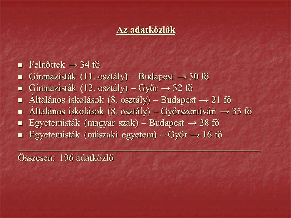 Az adatközlők  Felnőttek → 34 fő  Gimnazisták (11.