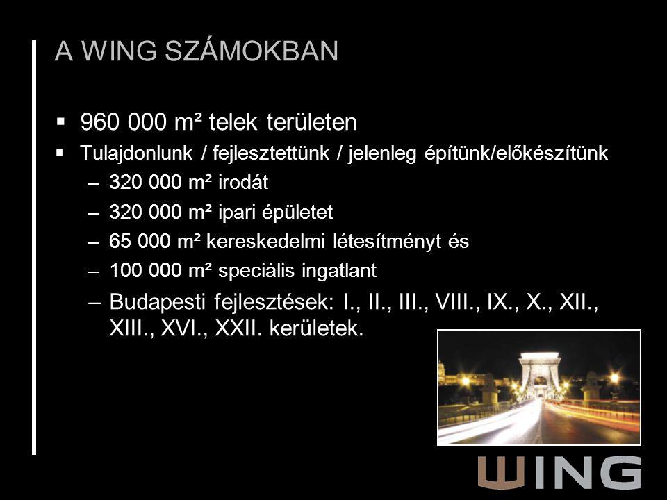 A WING SZÁMOKBAN  960 000 m² telek területen  Tulajdonlunk / fejlesztettünk / jelenleg építünk/előkészítünk –320 000 m² irodát –320 000 m² ipari épületet –65 000 m² kereskedelmi létesítményt és –100 000 m² speciális ingatlant –Budapesti fejlesztések: I., II., III., VIII., IX., X., XII., XIII., XVI., XXII.