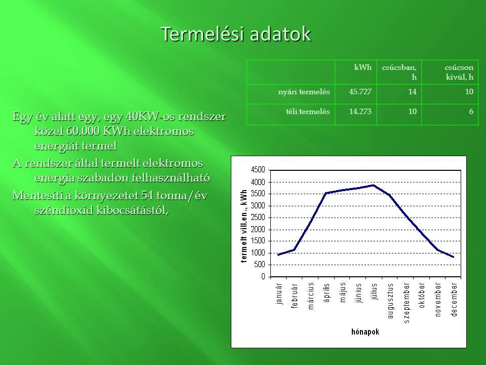 Egy év alatt egy, egy 40KW-os rendszer közel 60.000 KWh elektromos energiát termel A rendszer által termelt elektromos energia szabadon felhasználható Mentesíti a környezetet 54 tonna/év széndioxid kibocsátástól, kWhcsúcsban, h csúcson kívül, h nyári termelés45.7271410 téli termelés14.273106 Termelési adatok