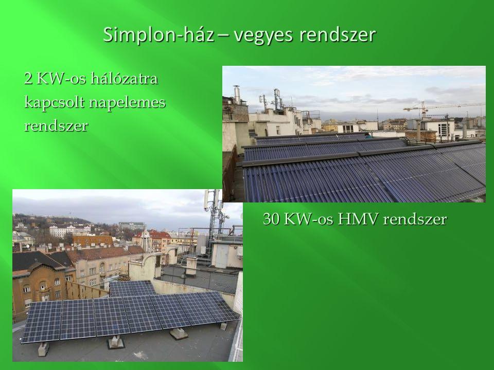 2 KW-os hálózatra kapcsolt napelemes rendszer 30 KW-os HMV rendszer Simplon-ház – vegyes rendszer