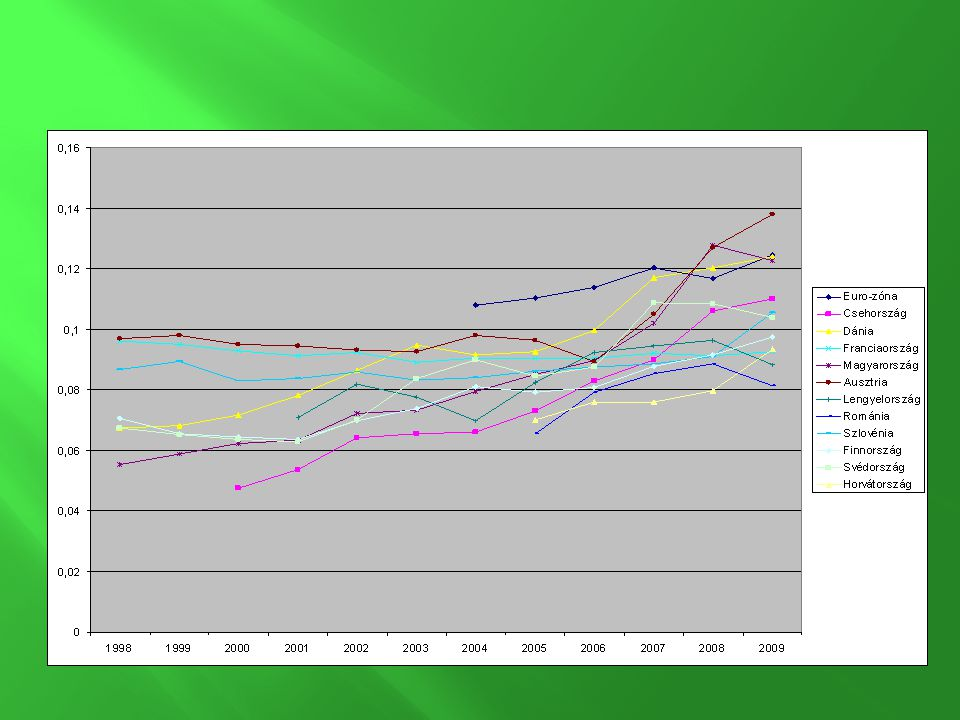 Energiaárak grafikon (Eurostat) © Mészáros Udvar-ház (Eurostat forrásadatok alapján)