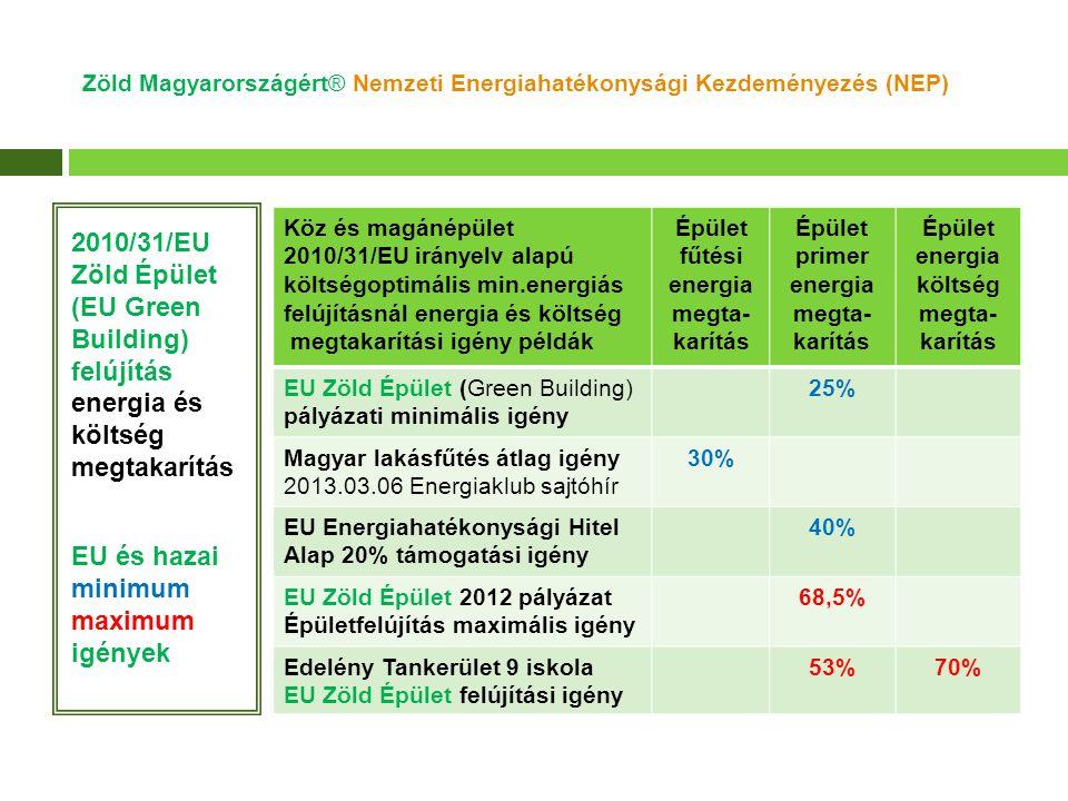 Zöld Magyarországért® Nemzeti Energiahatékonysági Kezdeményezés (NEP) 2010/31/EU Zöld Épület (EU Green Building) felújítás energia és költség megtakarítás EU és hazai minimum maximum igények Köz és magánépület 2010/31/EU irányelv alapú költségoptimális min.energiás felújításnál energia és költség megtakarítási igény példák Épület fűtési energia megta- karítás Épület primer energia megta- karítás Épület energia költség megta- karítás EU Zöld Épület (Green Building) pályázati minimális igény 25% Magyar lakásfűtés átlag igény 2013.03.06 Energiaklub sajtóhír 30% EU Energiahatékonysági Hitel Alap 20% támogatási igény 40% EU Zöld Épület 2012 pályázat Épületfelújítás maximális igény 68,5% Edelény Tankerület 9 iskola EU Zöld Épület felújítási igény 53%70%
