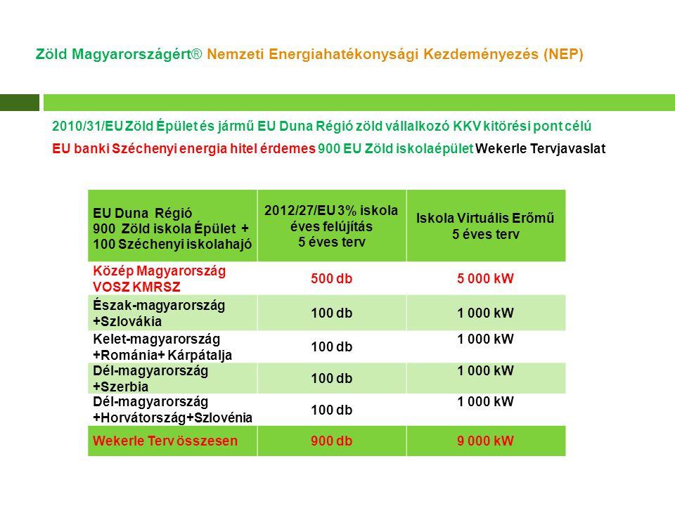 Zöld Magyarországért® Nemzeti Energiahatékonysági Kezdeményezés (NEP) 2010/31/EU Zöld Épület korszerűsítés mintapélda Klebelsberg Intézmény- kezelő Központ Edelény Tankerület KEOP-5.6.0 előzetes pályázati adatlapból 9 iskola 18 391 m² fűtött terület költség optimális (2010/31/EU ) Zöld Épület korszerűsítés Bruttó Millió Ft Bruttó Ft/m² Primer energia megtakarítás % Iskola födém +fal hőszigetelés 1508 15620 % Földgáz CHP (90kW áram/216 kW hő) 542 93617 % Levegős hőszivattyú (270 kW hő) 271 46816 % Fűtőtestek és okos energiamérők 532 857 10/1000 CHP Virtuális Erőmű szerver 331 794 Tenderterv és projekt menedzsment 402 149 KEOP 5.6.0 pályázat összesítő adatok 35719 36053 % 9 Iskola energiaköltség megtakarítás 331 83070 %