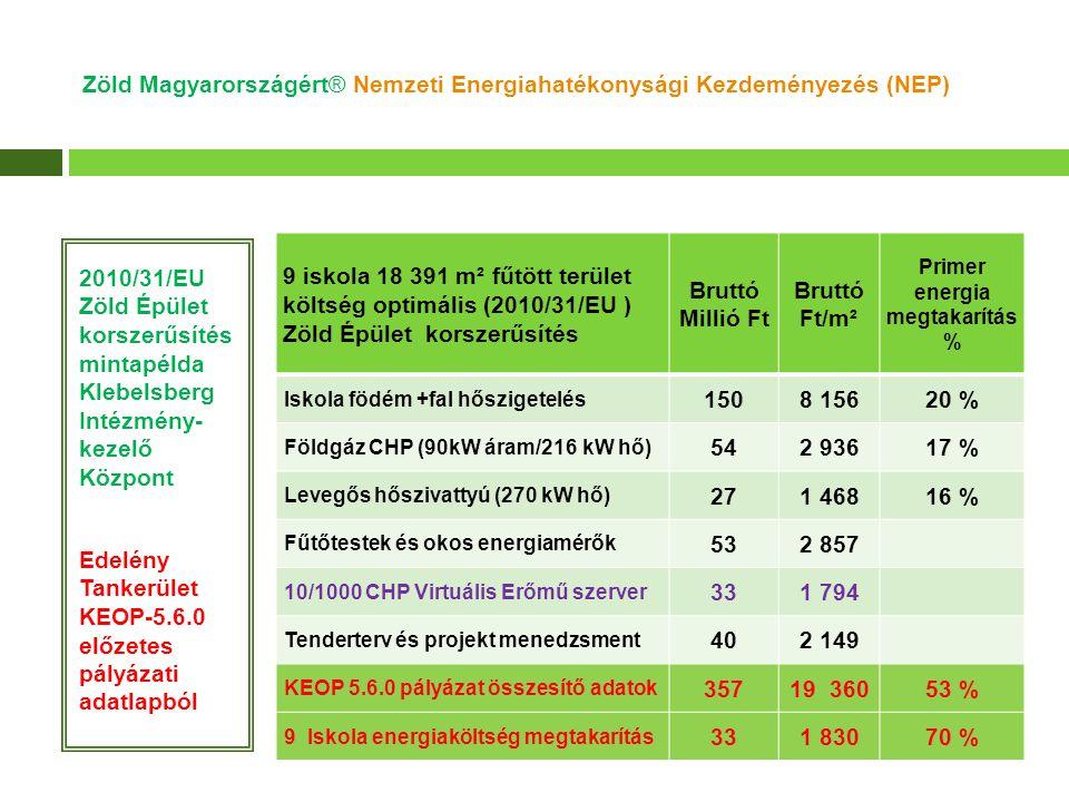 Zöld Magyarországért® Nemzeti Energiahatékonysági Kezdeményezés (NEP) 2010/31/EU Zöld Épület korszerűsítés mintapélda Klebelsberg Intézmény- kezelő Kö