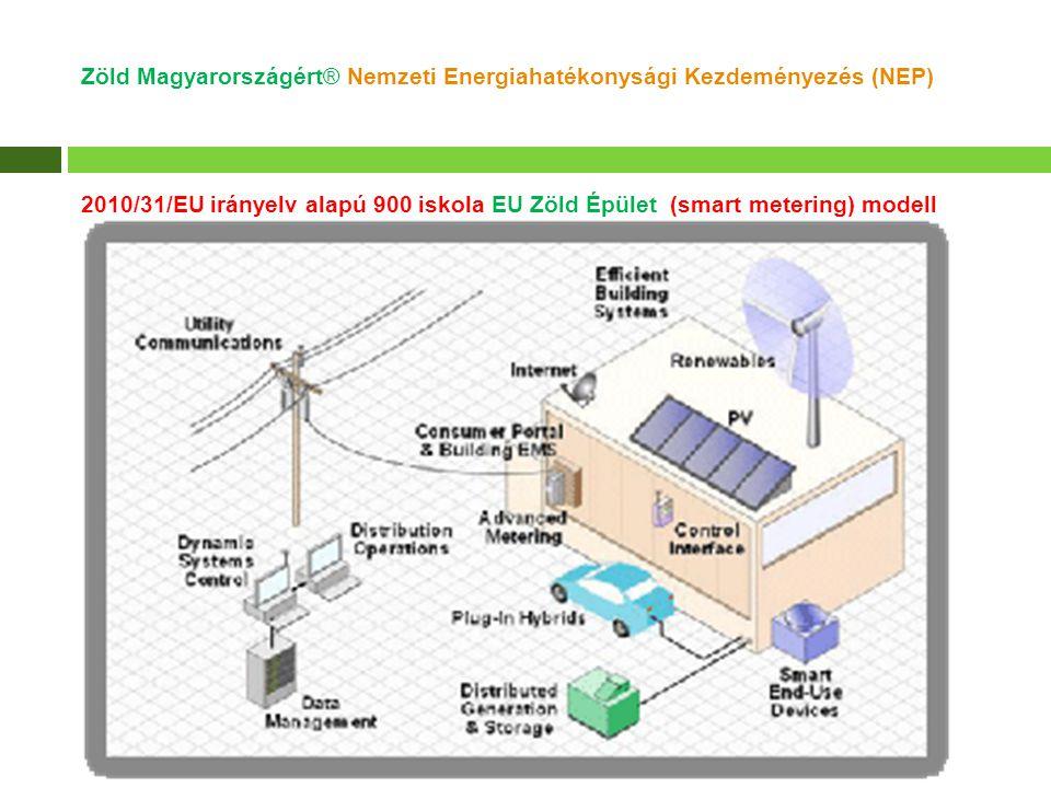 2010/31/EU irányelv alapú 900 iskola EU Zöld Épület (smart metering) modell Zöld Magyarországért® Nemzeti Energiahatékonysági Kezdeményezés (NEP)