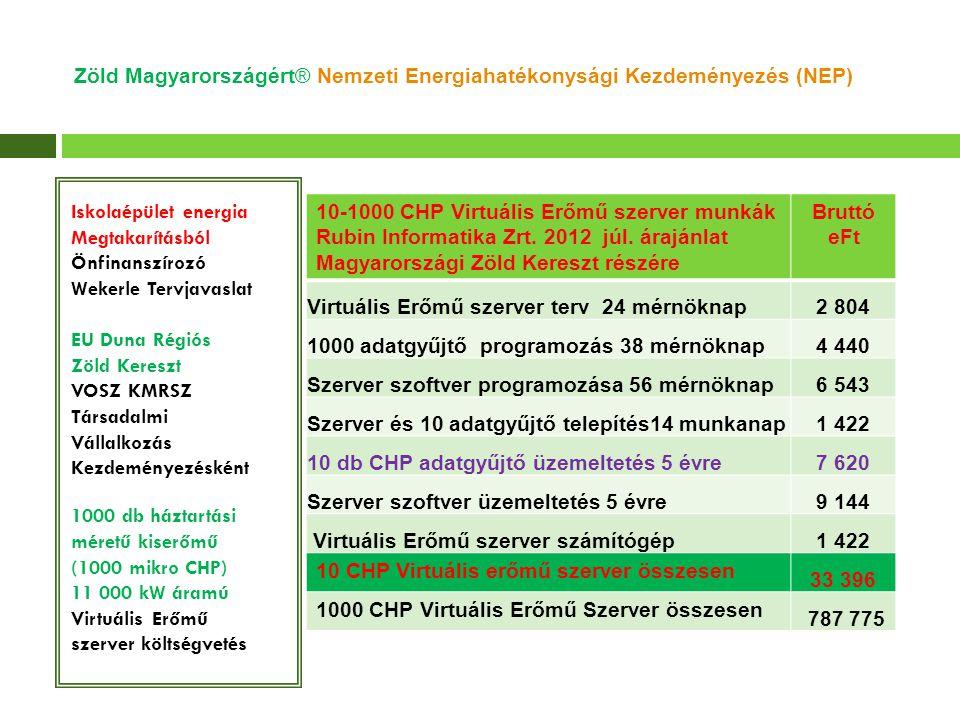 Zöld Magyarországért® Nemzeti Energiahatékonysági Kezdeményezés (NEP)  Március 6.