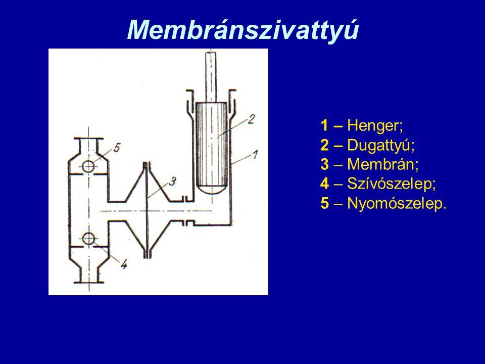 Membránszivattyú 1 – Henger; 2 – Dugattyú; 3 – Membrán; 4 – Szívószelep; 5 – Nyomószelep.