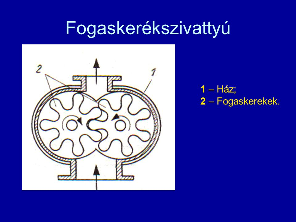 Fogaskerékszivattyú 1 – Ház; 2 – Fogaskerekek.
