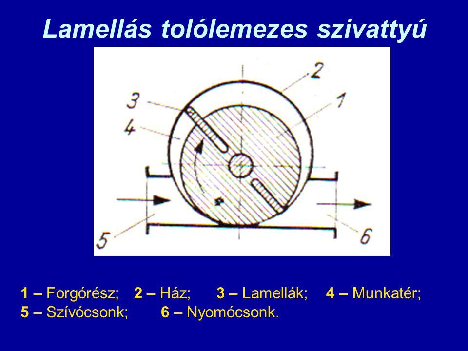 Lamellás tolólemezes szivattyú 1 – Forgórész; 2 – Ház; 3 – Lamellák; 4 – Munkatér; 5 – Szívócsonk;6 – Nyomócsonk.