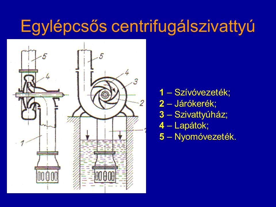 Egylépcsős centrifugálszivattyú 1 – Szívóvezeték; 2 – Járókerék; 3 – Szivattyúház; 4 – Lapátok; 5 – Nyomóvezeték.