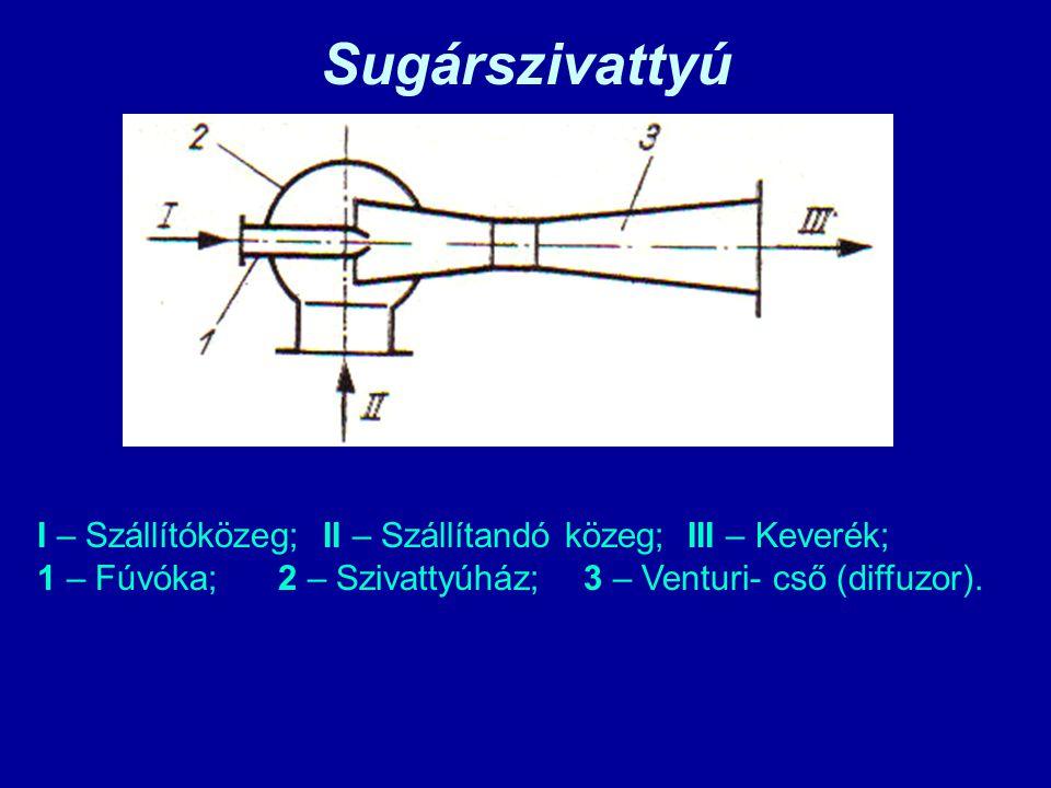 Sugárszivattyú I – Szállítóközeg; II – Szállítandó közeg; III – Keverék; 1 – Fúvóka; 2 – Szivattyúház; 3 – Venturi- cső (diffuzor).