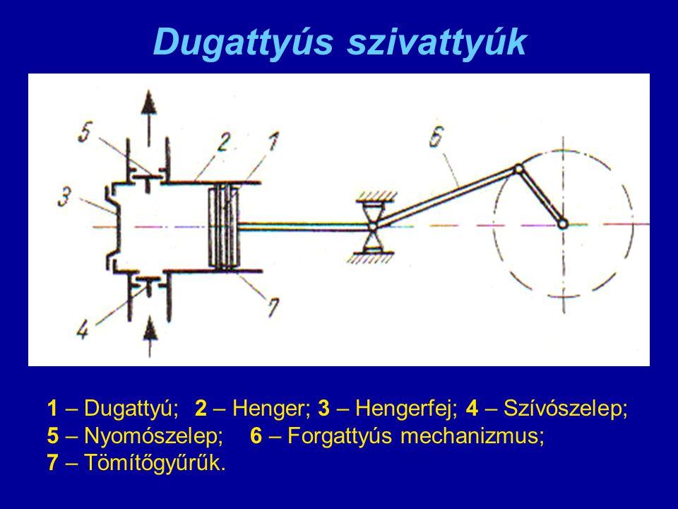 Dugattyús szivattyúk 1 – Dugattyú; 2 – Henger;3 – Hengerfej; 4 – Szívószelep; 5 – Nyomószelep;6 – Forgattyús mechanizmus; 7 – Tömítőgyűrűk.