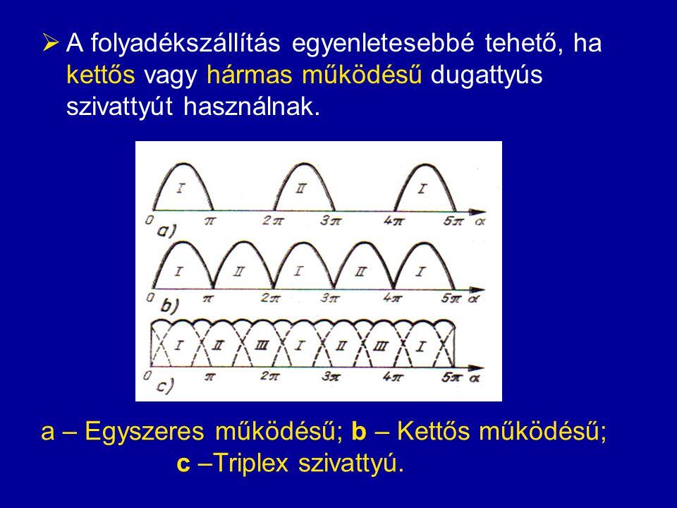  A folyadékra ható erőtöl függően lehetnek lapátos vagy súrlódásos szivattyúk.