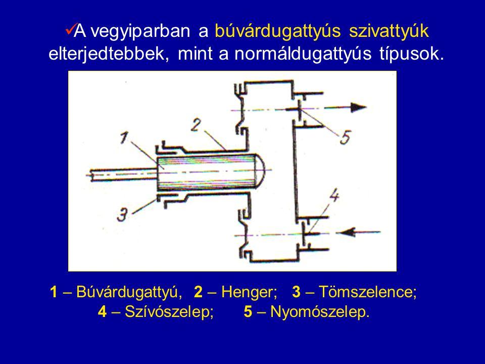 A szállítóteljesítmény meghatározása  Az egyszeres működésű szivattyú tengelyének egy fordulata alatt szállított folyadék térfogata V, egyenlő a dugattyú felületének S és útjának (löketének) L, szorzatával.