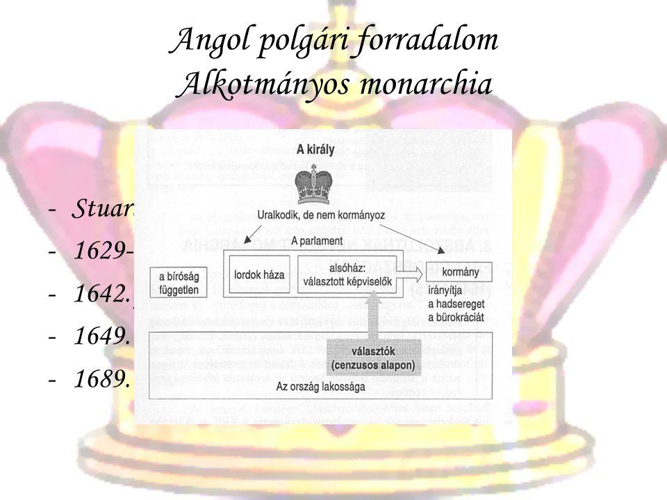 Angol polgári forradalom Alkotmányos monarchia -Stuart abszolutizmus 1603-tól -1629-től nem hívják össze a parlamentet -1642. jan. 10-én kitör a polgá
