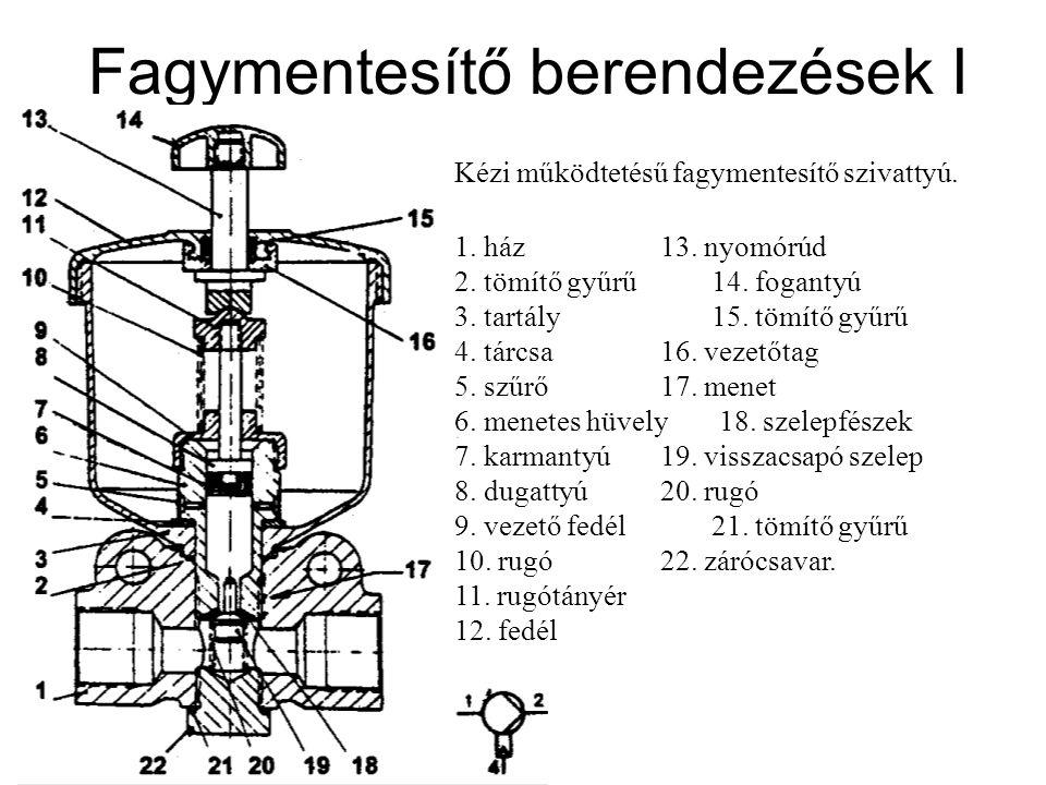 Fagymentesítő berendezések I Kézi működtetésű fagymentesítő szivattyú.