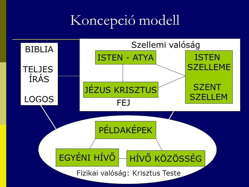 5 Koncepció modell ISTEN - ATYA ISTEN SZELLEME SZENT SZELLEM BIBLIA TELJES ÍRÁS LOGOS JÉZUS KRISZTUS PÉLDAKÉPEK EGYÉNI HÍVŐ HÍVŐ KÖZÖSSÉG Szellemi val