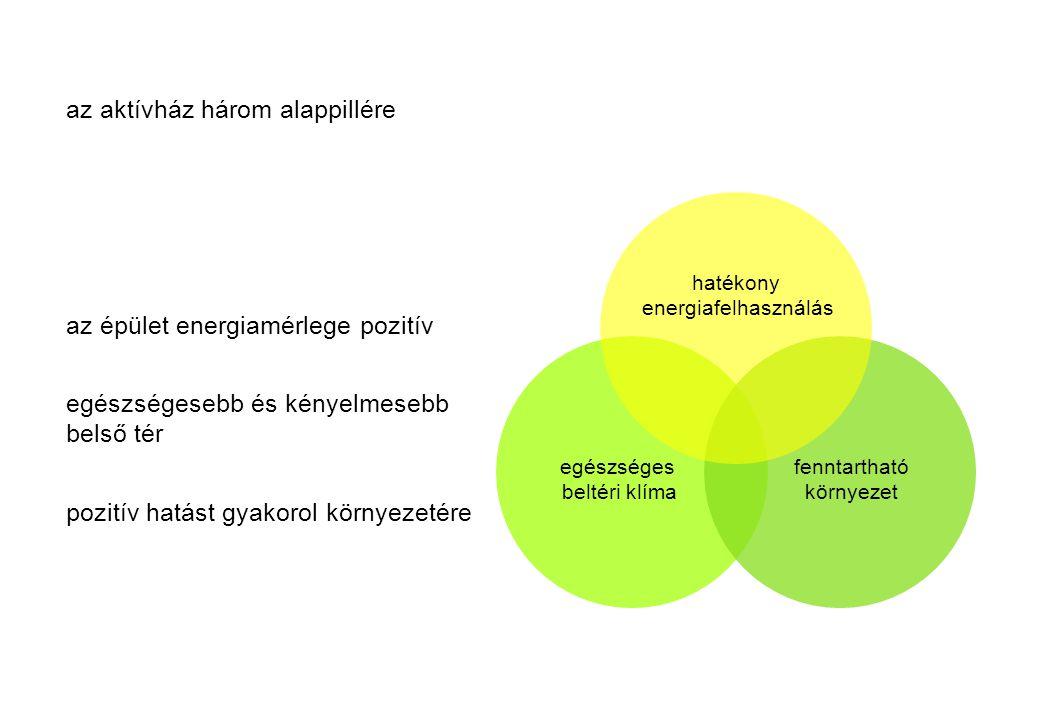 hatékony energiafelhasználás egészséges beltéri klíma fenntartható környezet az aktívház három alappillére az épület energiamérlege pozitív egészséges