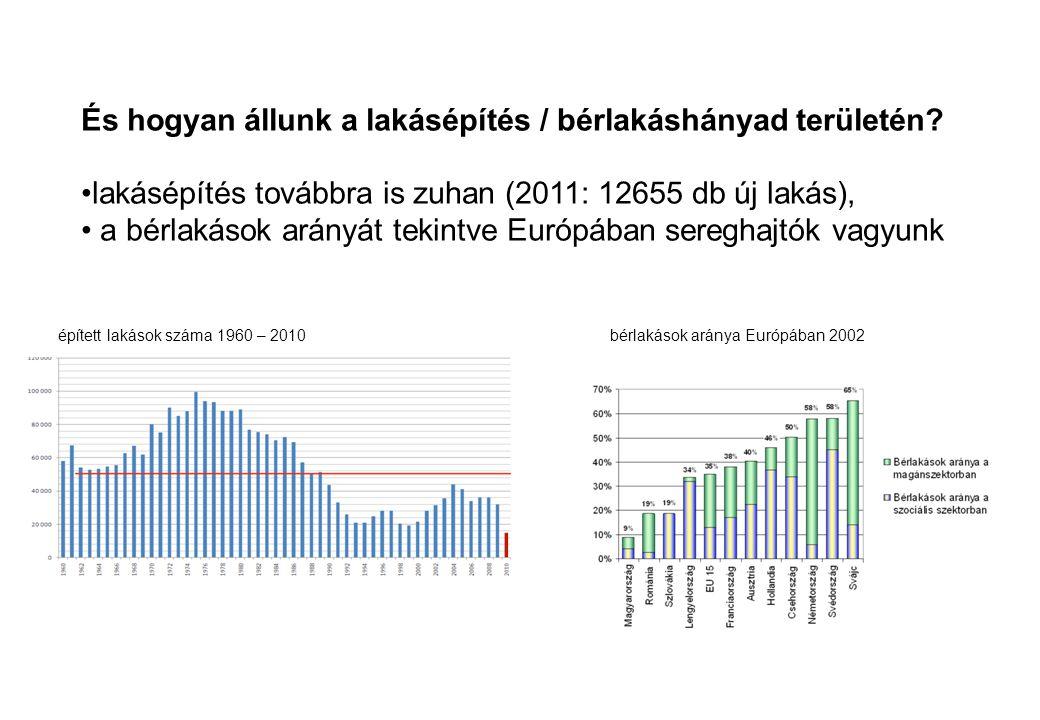 És hogyan állunk a lakásépítés / bérlakáshányad területén? •lakásépítés továbbra is zuhan (2011: 12655 db új lakás), • a bérlakások arányát tekintve E